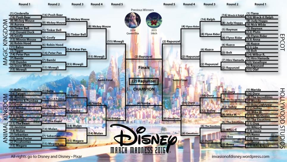 Disney-March-Madness-2016–Champion